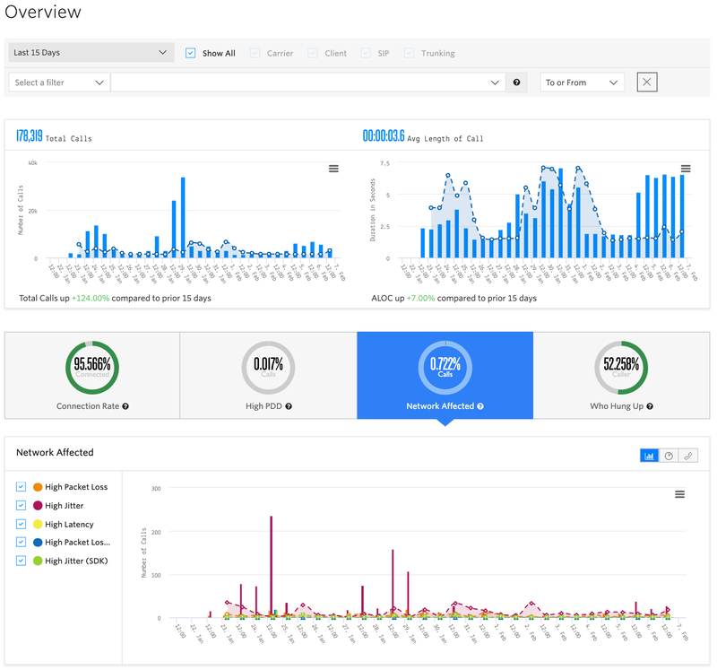 Twilio Voice Insights Dashboard