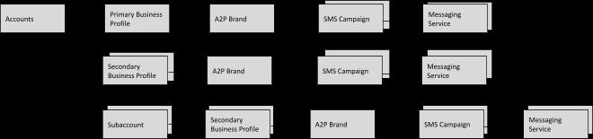 Diagram of types of ISV-Customer Organizations