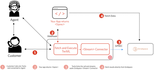 This diagram shows how to get started using Media Streams with Gridspace Connector.