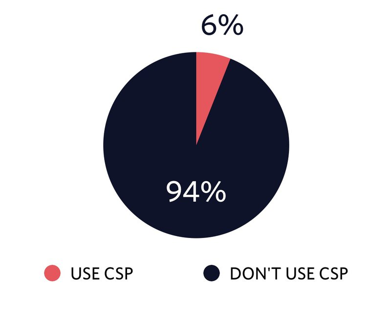Pie chart showing that 6% of all sites use CSP