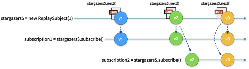 RxJS Observable time sequence diagram