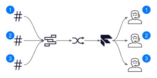 Flex DID Flow Diagram
