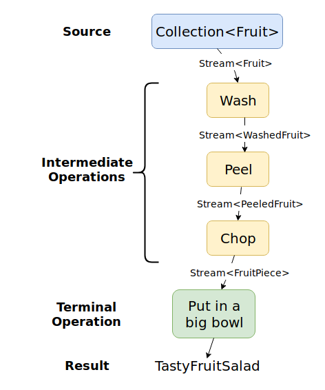 "A Collection<Fruit> is streamed through Wash, Peel and Chop. Then the terminal operation ""Put in a big bowl"" results in a TastyFruitSalad"