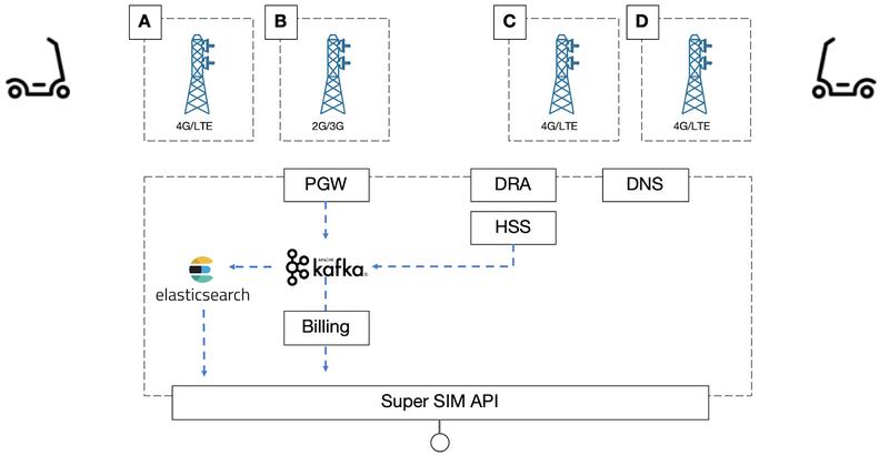 Super SIM API