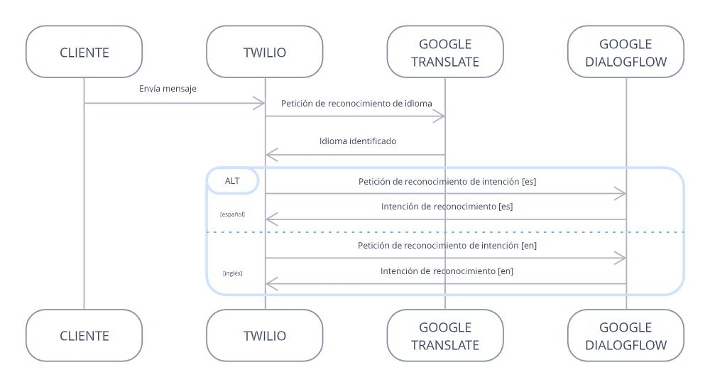 Diagrama de funcionamiento Whatsapp y Twilio Functions