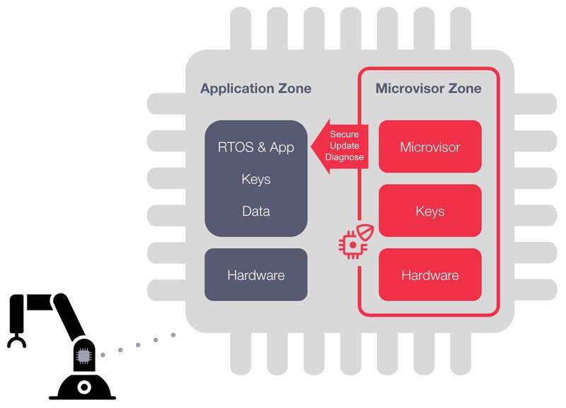 Twilio Microvisor Architecture