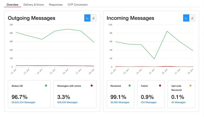 Messaging Insights Overview Report