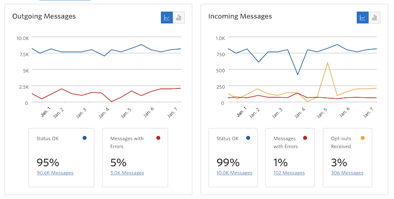 messaging_insights_overview.png