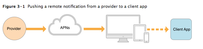 Push Notifications via APNs from Provider to Device