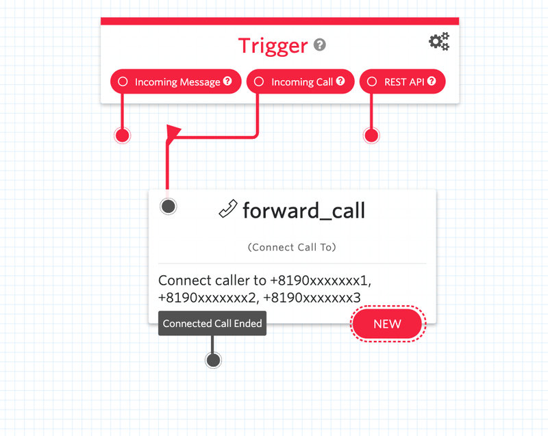 Twilio Studio - Flow