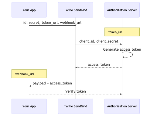 A sequence diagram visualing showing the OAuth2 Client Credentials flow described in the list above.