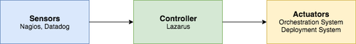 Lazarus Overview: Sensors, controller, and actuators