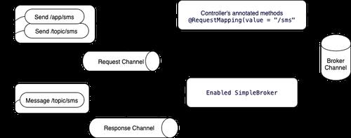 Diagrama de cómo fluirán los datos en la app WebSocket
