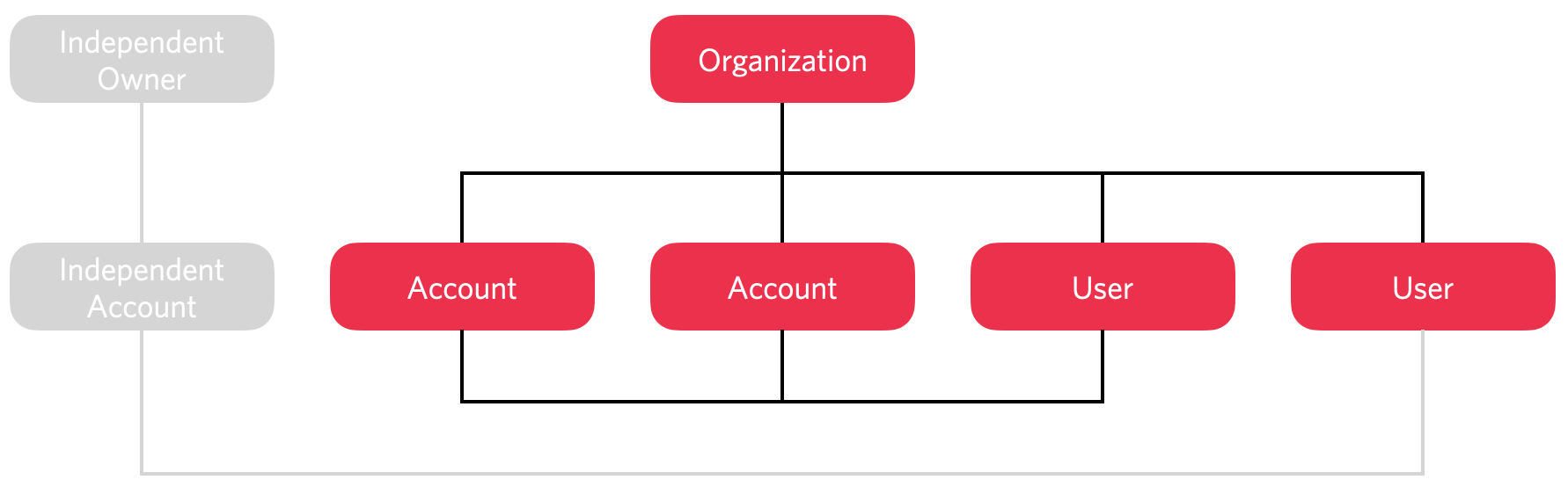 Connecting to an independent account