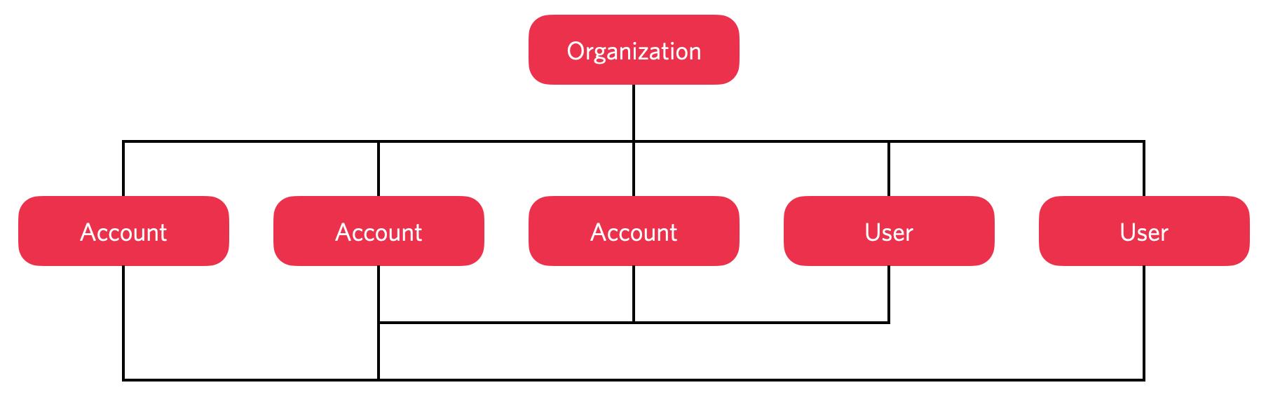 The Twilio Organizations architecture