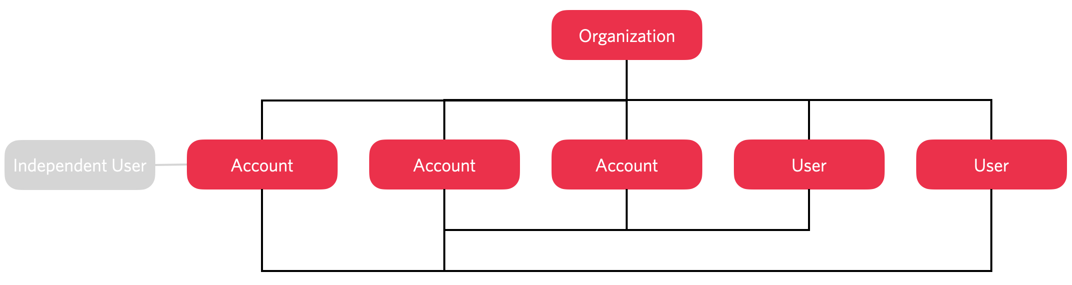 Independent, external users can be granted access to specific accounts only