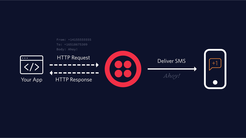 Sending a Text Message with the Twilio SMS API
