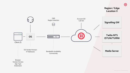 Image shows how A typical VoIP service requires many connected parts to work together flawlessly. The Voice Diagnostics Web App and SDK help with checking for VoIP calling readiness