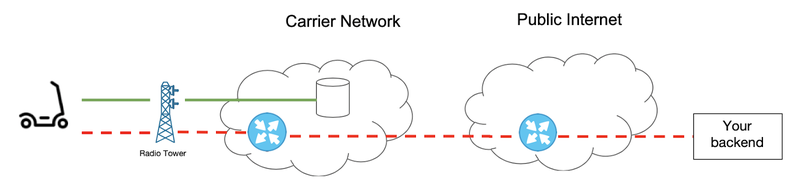 Carrier connectivity to network