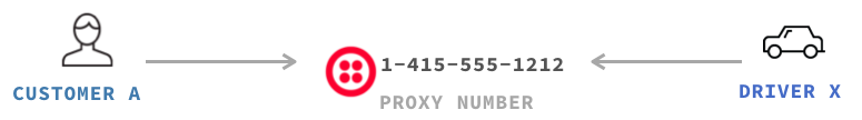 Proxy電話番号の例1