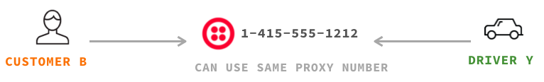 Proxy電話番号 例2