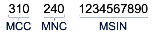 MCC, MNC, MSIN diagram