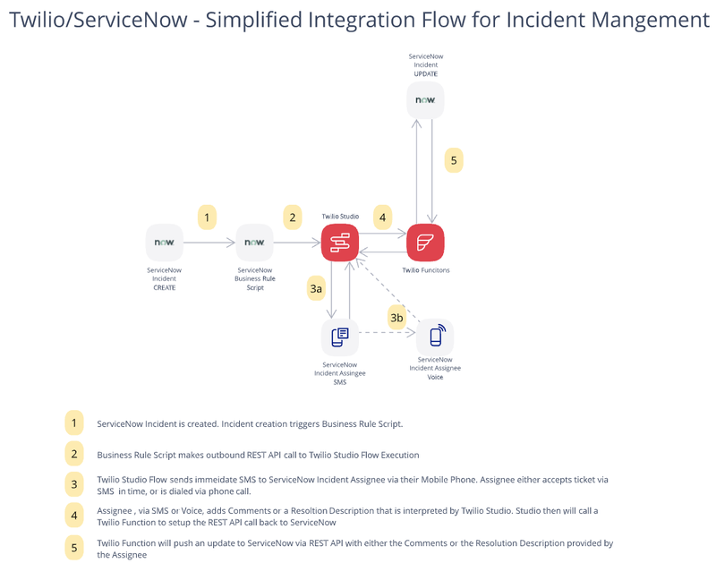 Twilio and ServiceNow Simplified Integration Flow for Incident Management