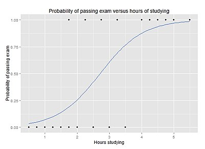 logistic regression chart of hours studying versus probability of passing an exam
