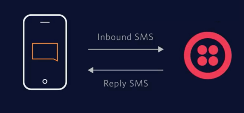 receive-sms-featured-image