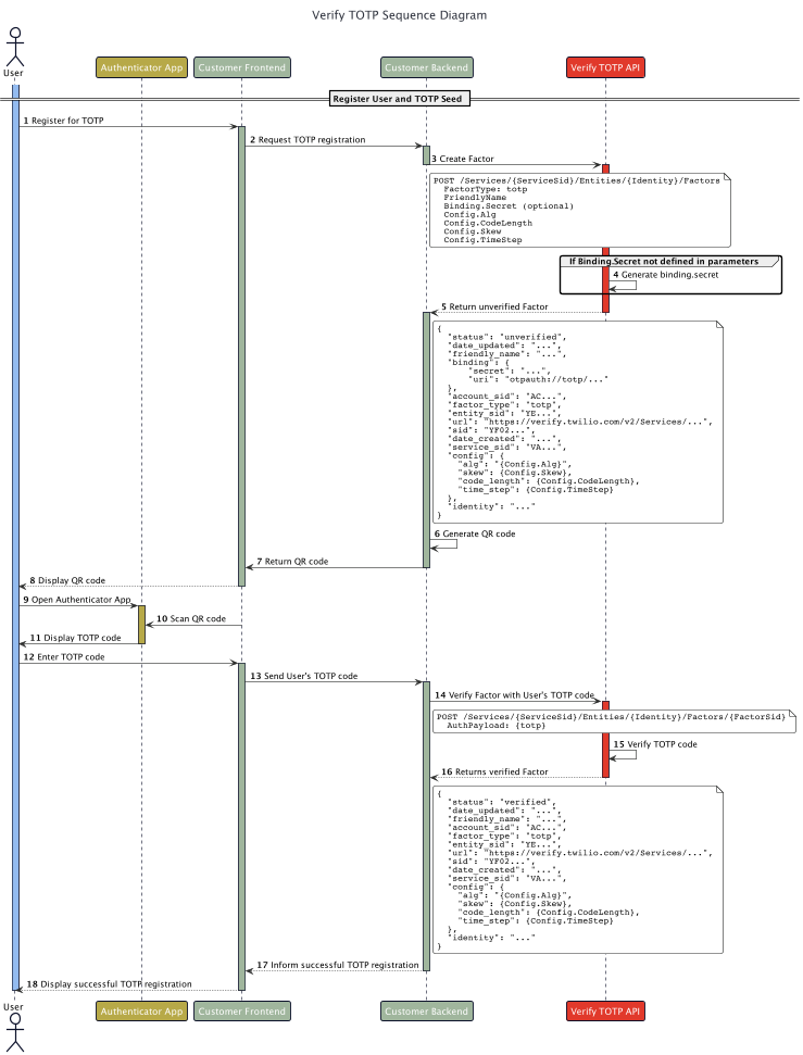 register-user-public-docs-sequence-diagram-Verify_TOTP_Sequence_Diagram 4.png