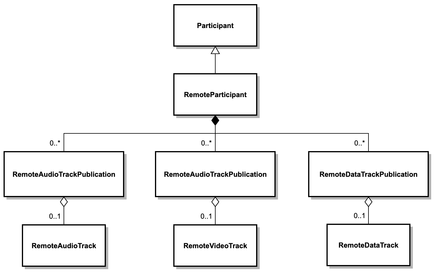 RemoteParticipants and Remote Tracks