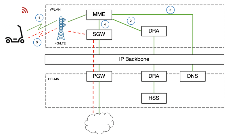 Scooter connection to IP backbone when roaming