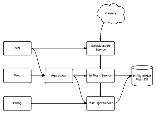 Service diagram to edit