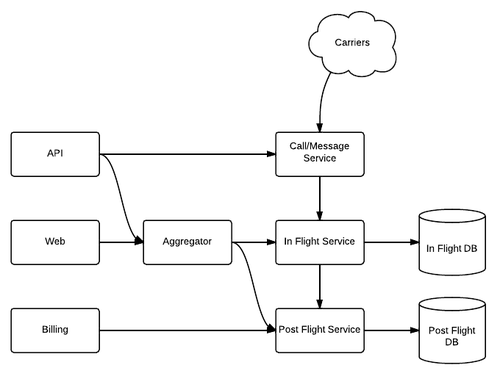 Splitting in and post flight DBs