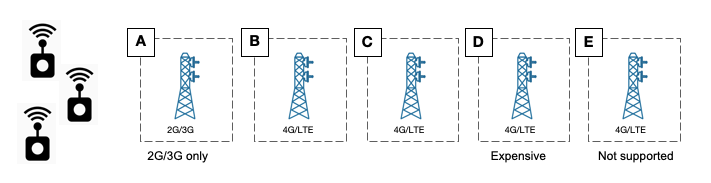 Illustration of multiple available cellular networks plus IoT devices
