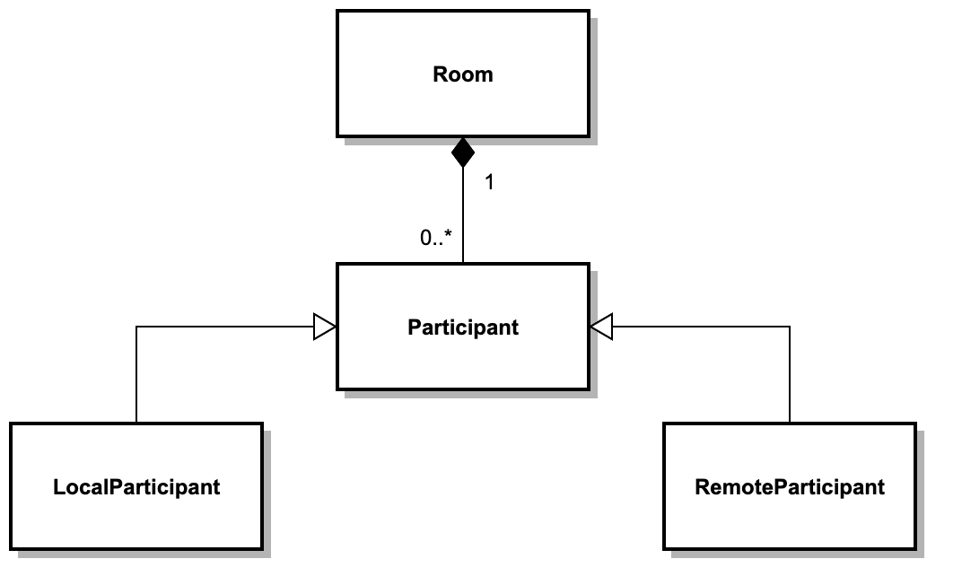 Client SDK Participant Types: LocalParticipant and RemoteParticipant