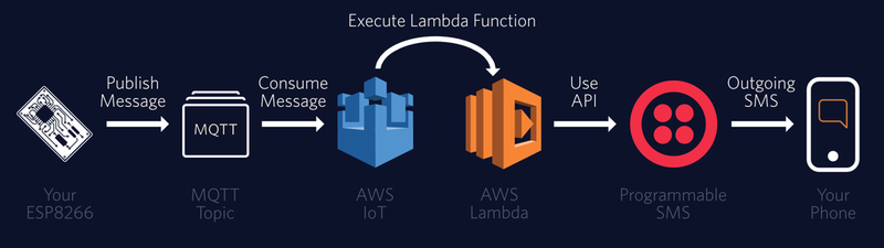 Sending Messages with AWS IoT, Lambda, and the ESP8266