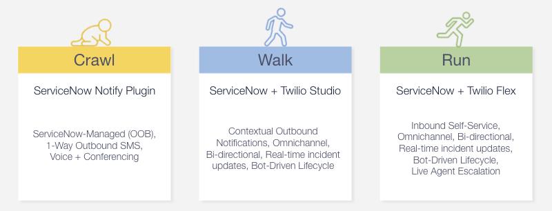 ServiceNow Crawl Walk Run Integrations with Twilio