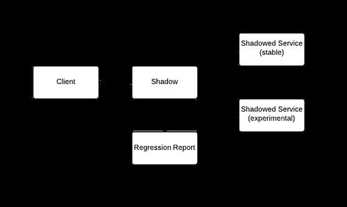 Shadow tool diagram