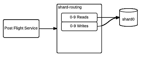 Shard routing begin