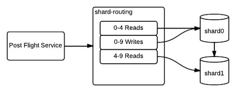 Routing to a cloned shard
