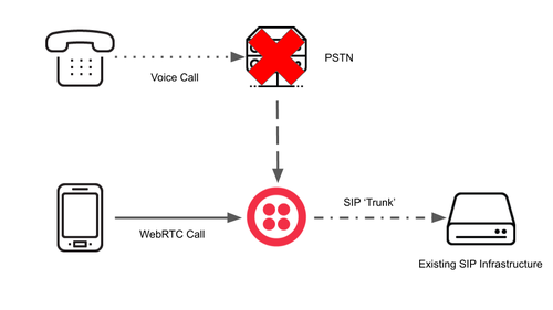 Routing to SIP Infrastructure Diagram