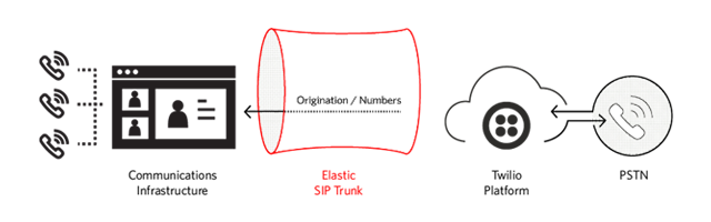 siptrunking-in