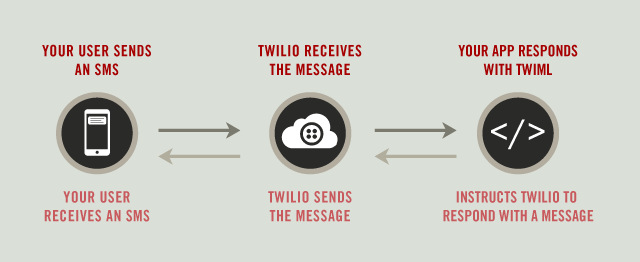 2 Way SMS Application with Twilio