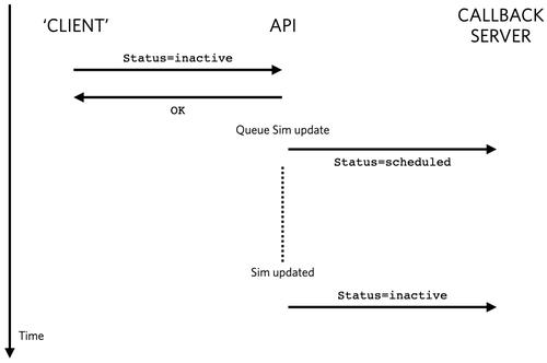 Super SIM asnychronous notifications