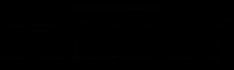 イベントのタイムラインと発信通話の通話ステータス