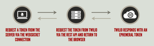 The browser requests the token from the server over WebSockets, the server requests it from Twilio and when it gets it sends it back to the browser over the WebSocket.