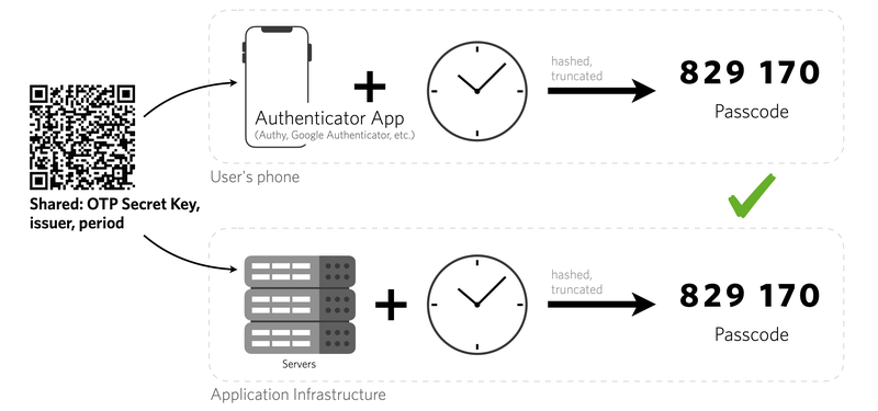 TOTP algorithm diagram showing authenticator app and application infrastructure plus system time to create the same passcode
