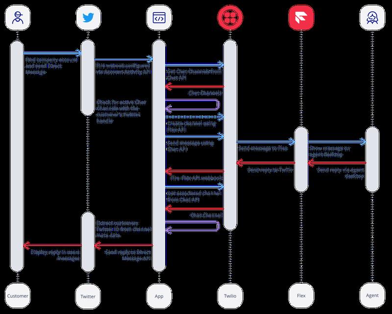 Flow between Twitter and Flex