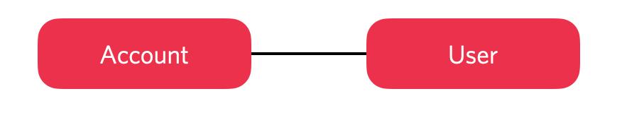 The basic Twilio Account and User